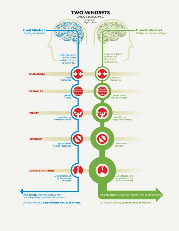 two mindsets diagram illustrated by Carol Dweck